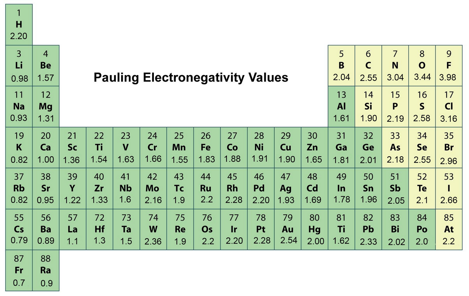 Pauling Electronegativity Table